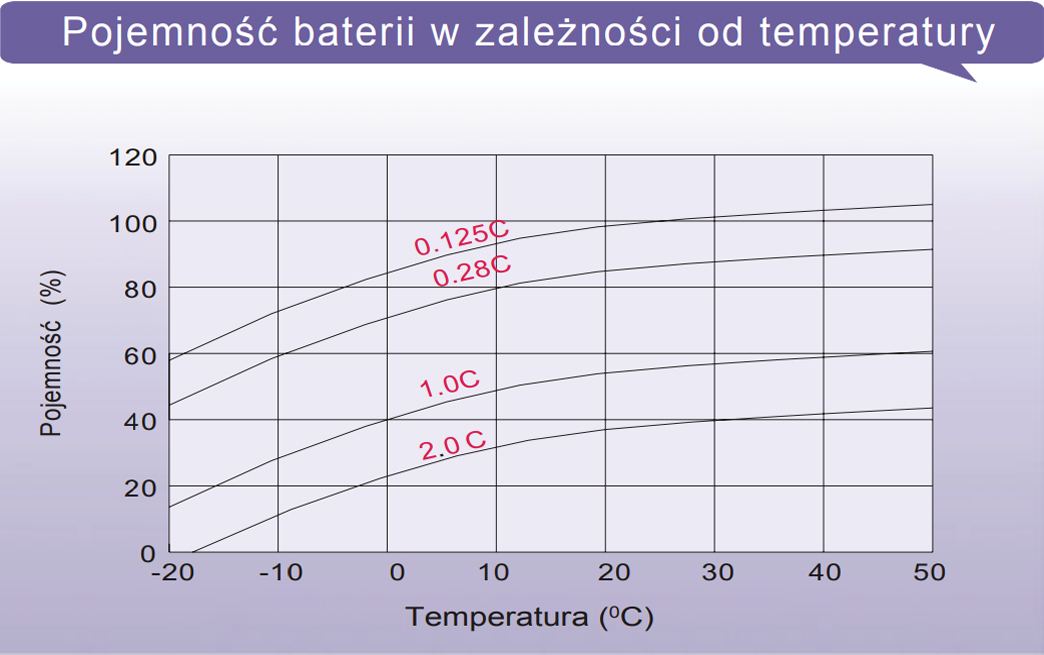 LTL12-9 - Pojemność baterii w zależności od temperatury.