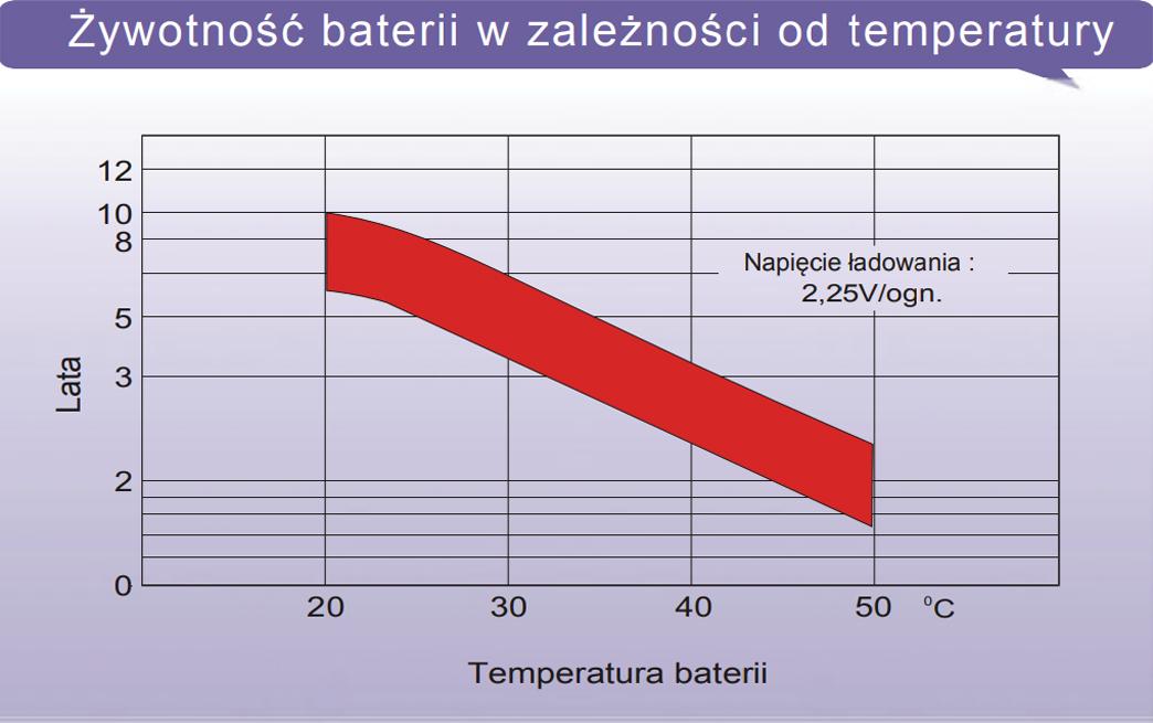 LTL12-9 - Żywotność baterii w zależności od temperatury.