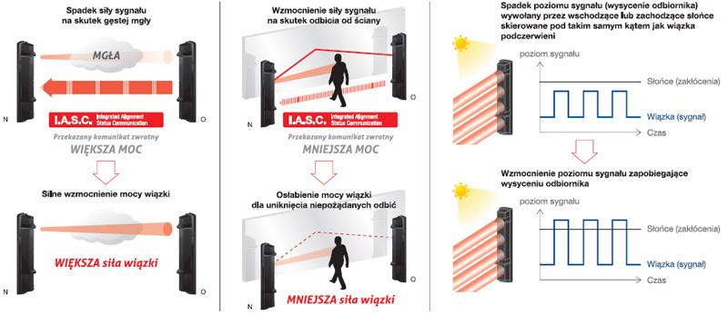 Funkcja IASC w barierze SL-200QDM.