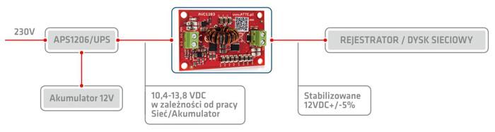 Schemat użycia ATTE AVC-30-120-OF