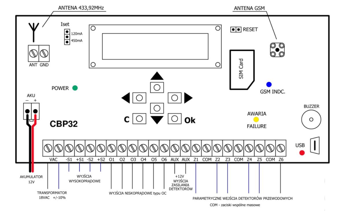 CBP32 - Schemat podłączenia centrali.