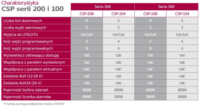 Porównanie centrali CSP serii 200 i 100