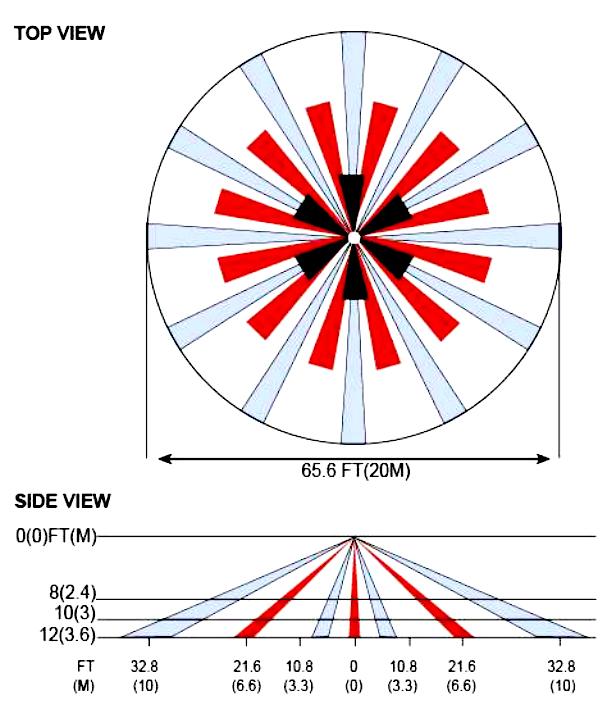 Zasięg detekcja czujnika sufitowego SRX360X.