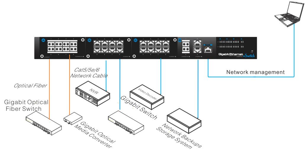 Przykładowe zastosowanie switcha IPOX SW8GE-MX.