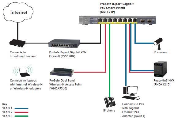 Switch PoE do kamer IP