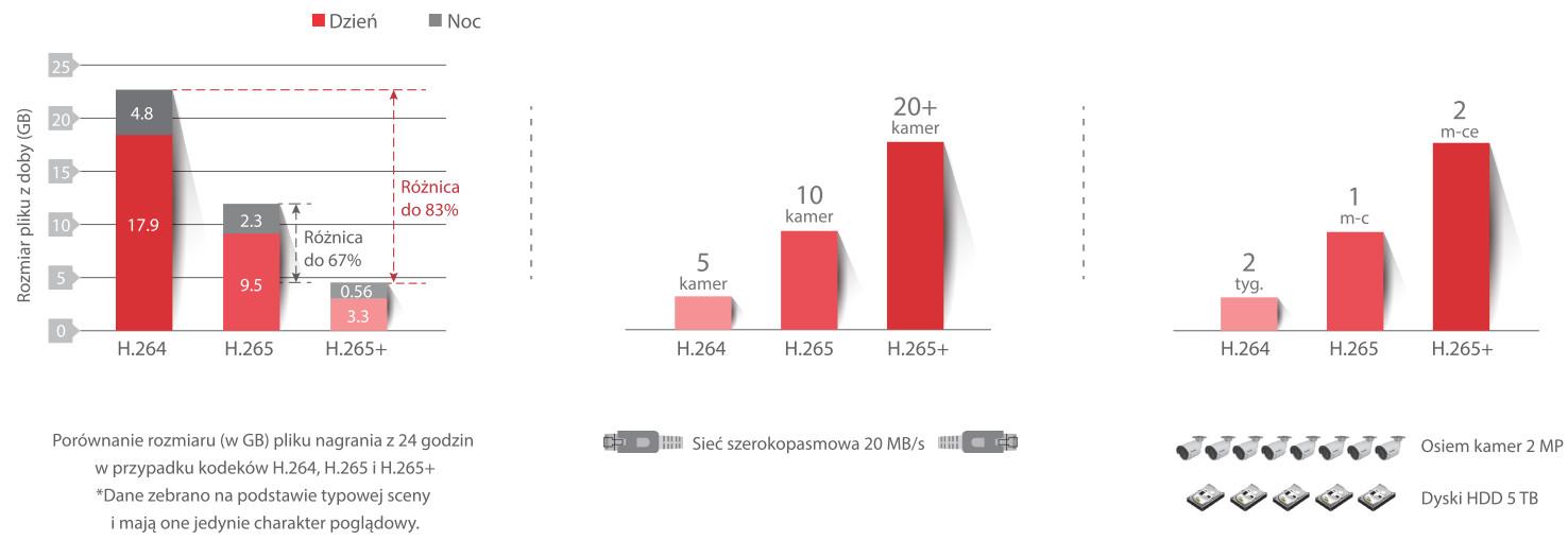 Cechy kompresji Hikvision H.265+.