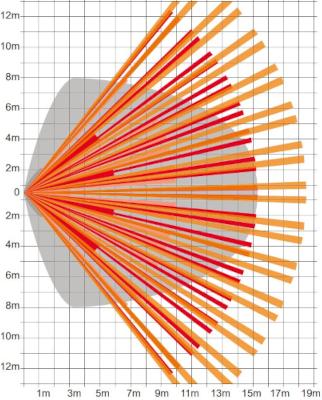 Diagram pokrycia czujnika Global Space