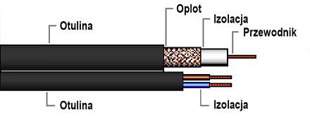 Przekrój kabla RG59 XYAP