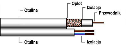 Przekrój kabla RG59 YAP HD
