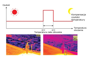 Kompensacja czułości temperatury ciała człowieka w porównaniu z temperaturą otoczenia.