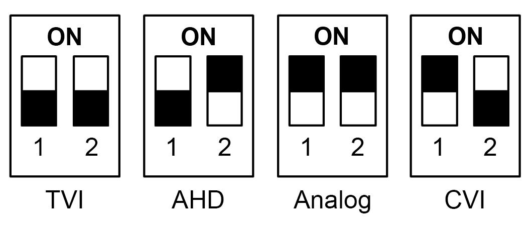 IPOX 4 w 1 - Schemat przełączania między systemami AHD, CVI, TVI i CVBS.