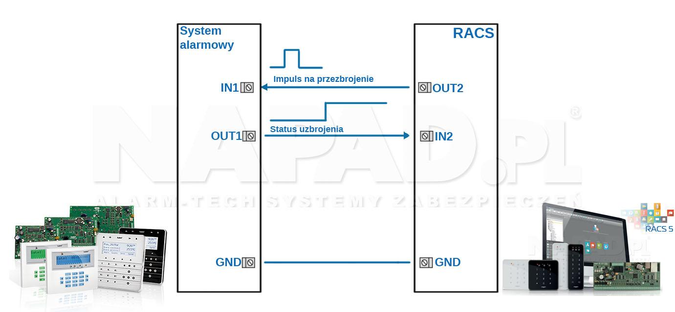 MC16-PAC - Integracja z systemem alarmowym.