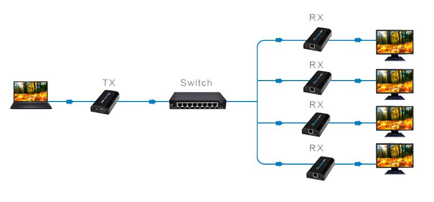 Konwerter HDMI na IP - Przykład zastosowania.