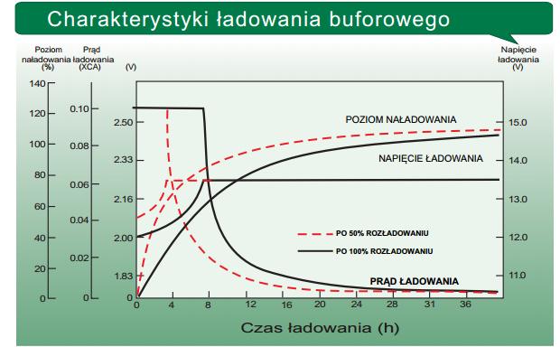 LTL12-150 - Charakterystyka ładowania buforowego.