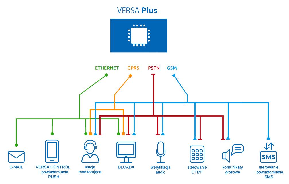 Funkcjonalność centrali alarmowej VERSA Plus.