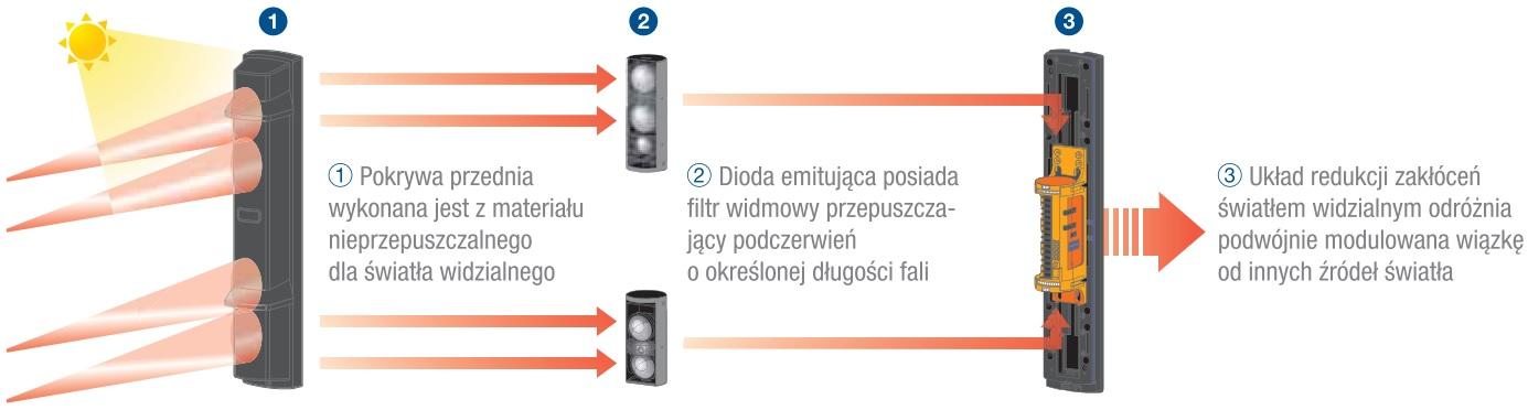 System podwójnej modulacji wiązki podczerwonej.