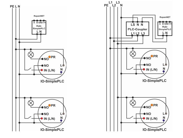 Podłączenie Hub-a i łączników w instalacji 1-fazowej i 3-fazowej.