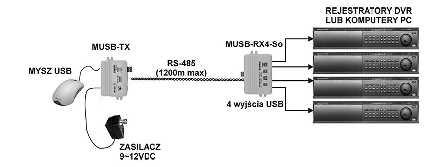 MUSB-4/1 - Przykład zastosowania przedłużacza USB.