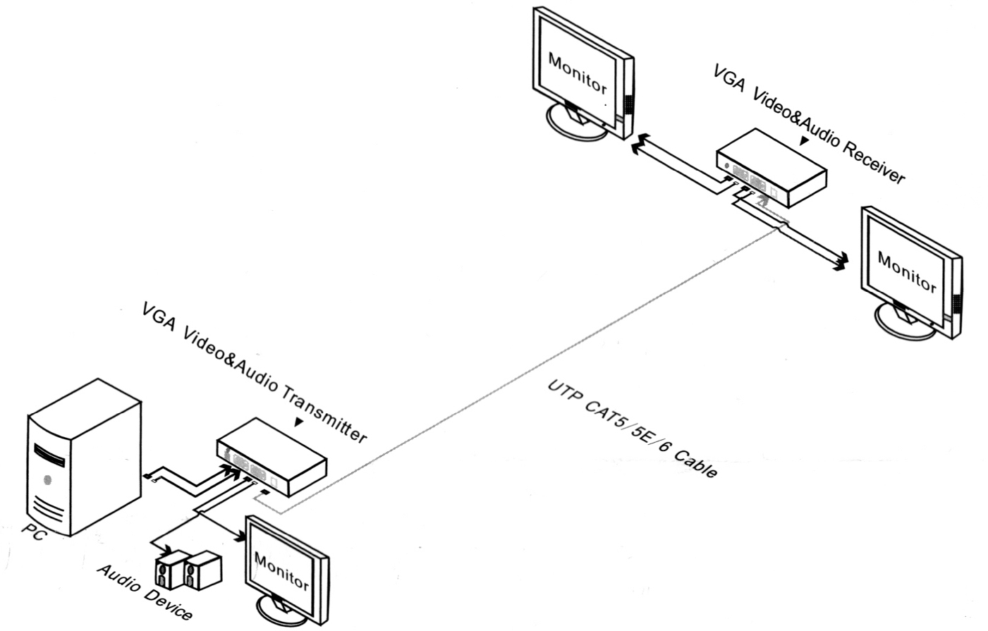 UTP801A - Przykład zastosowania zestawu transmisyjnego VGA.