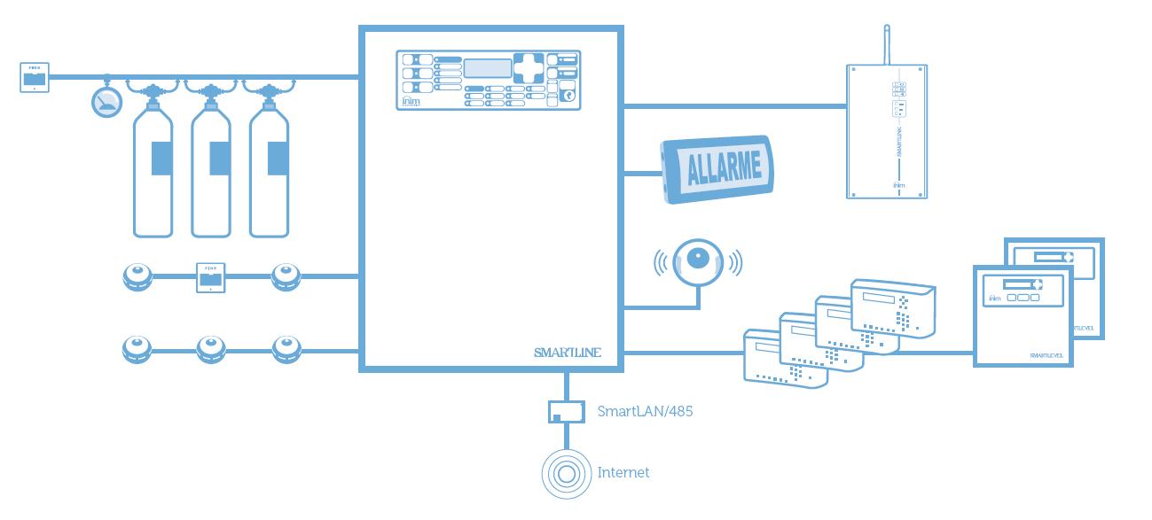 Przykładowa instalacja systemu przeciwpożarowego z wykorzystaniem czujników ED100.
