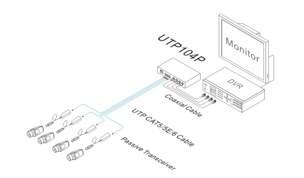 Przykładowe zastosowanie UTP-104.