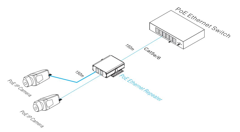 Przykładowe zastosowanie repeater PX-R201ER-POE.