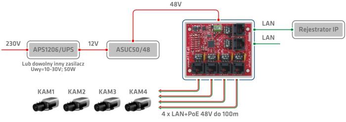 Przykład podłączenia 4 kamer IP do urządzenia xPoE6.