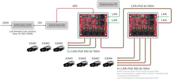 Przykład podłączenia do 7 kamer IP przy użyciu dwóch switchy xPoE6.