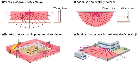 Charakterystyka pracy zewnętrznej czujki laserowej RLS-3060SH