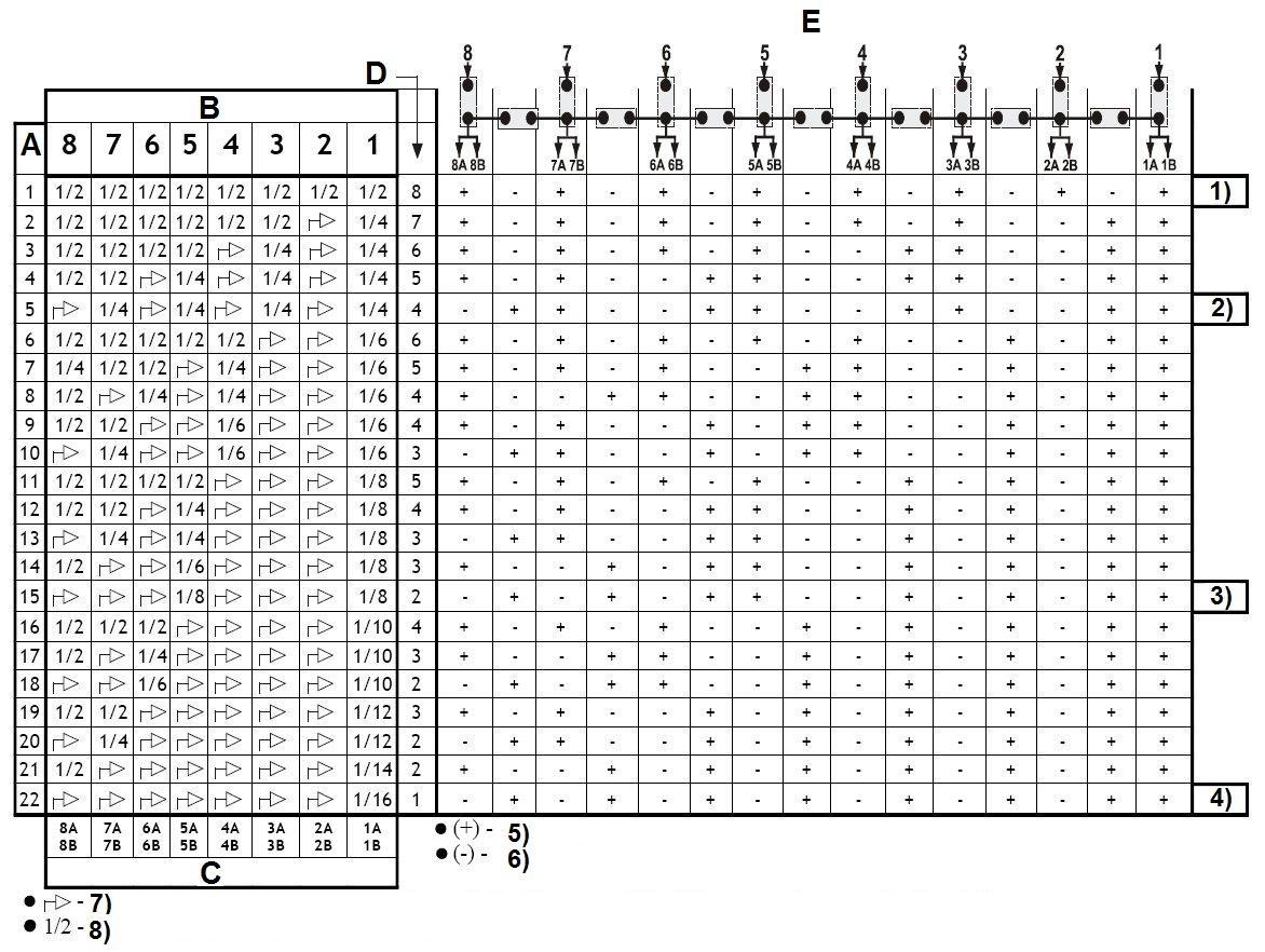 RV-8/16PR - Dwadzieścia dwie możliwości konfiguracyjne.