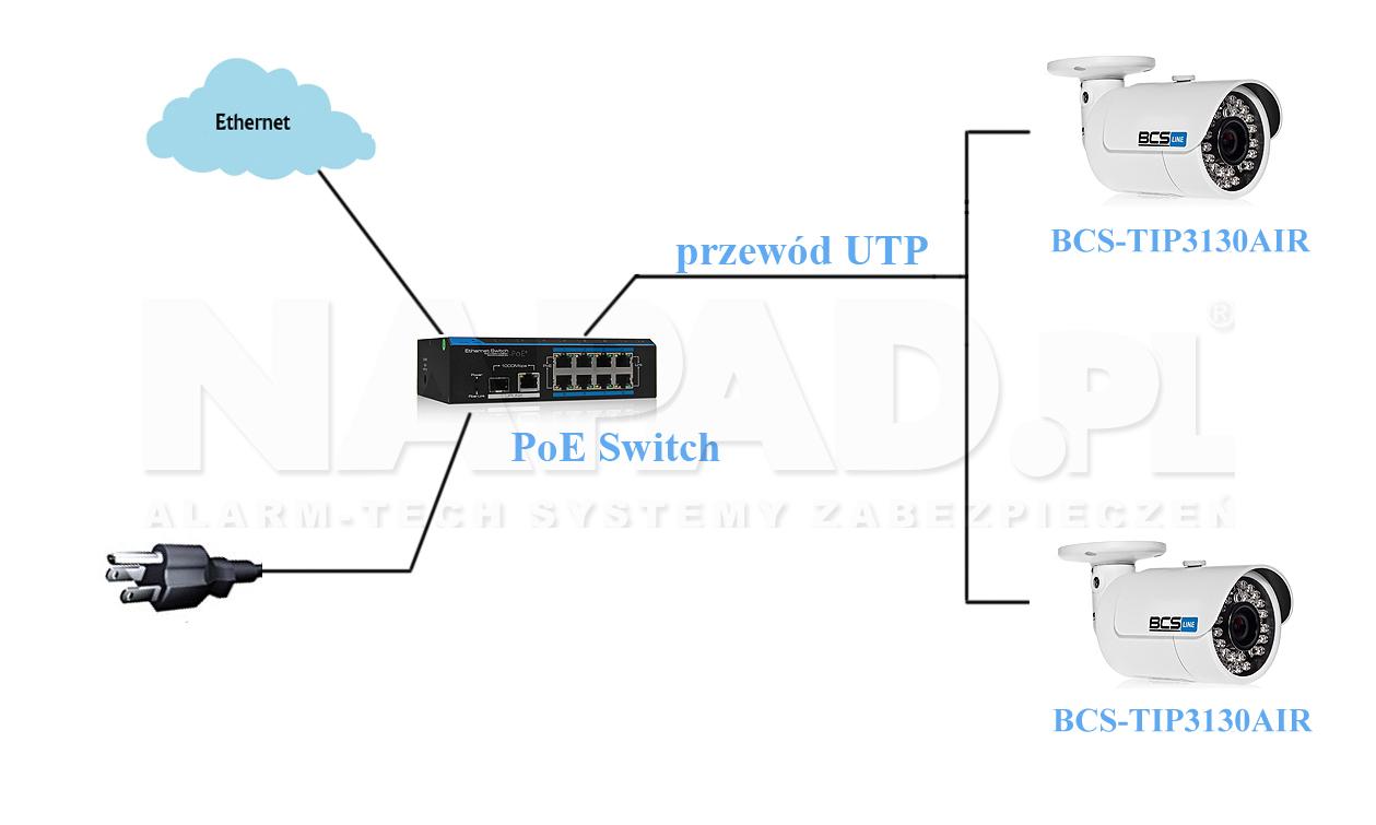 Schemat sieci PoE - monitoring IP