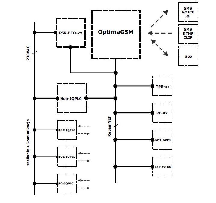 Przykładowa instalacja systemu z zastosowaniem centrali OptimaGSM.