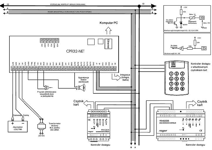 Przykładowy schemat podłączenia CPR32-NET-BRD.
