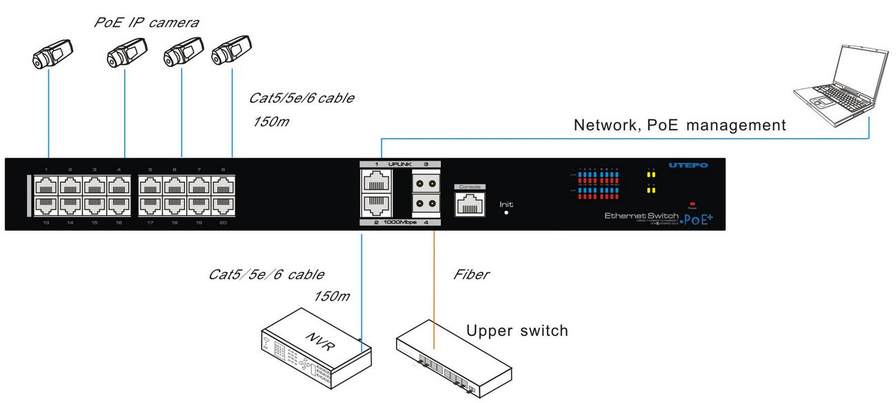 Przykładowe zastosowanie switcha PX-SW16-SPL2-U4G.