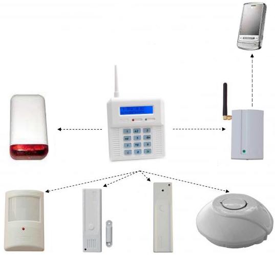 Schemat systemu alarmowego opartego o bezprzewodową centralę CB32