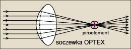 Soczewka sferyczna firmy OPTEX
