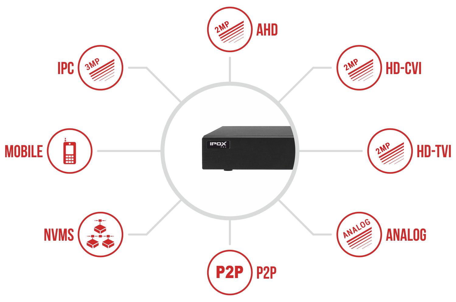 Specyfikacja rejestratora IPOX PX-HDR1621H-E.