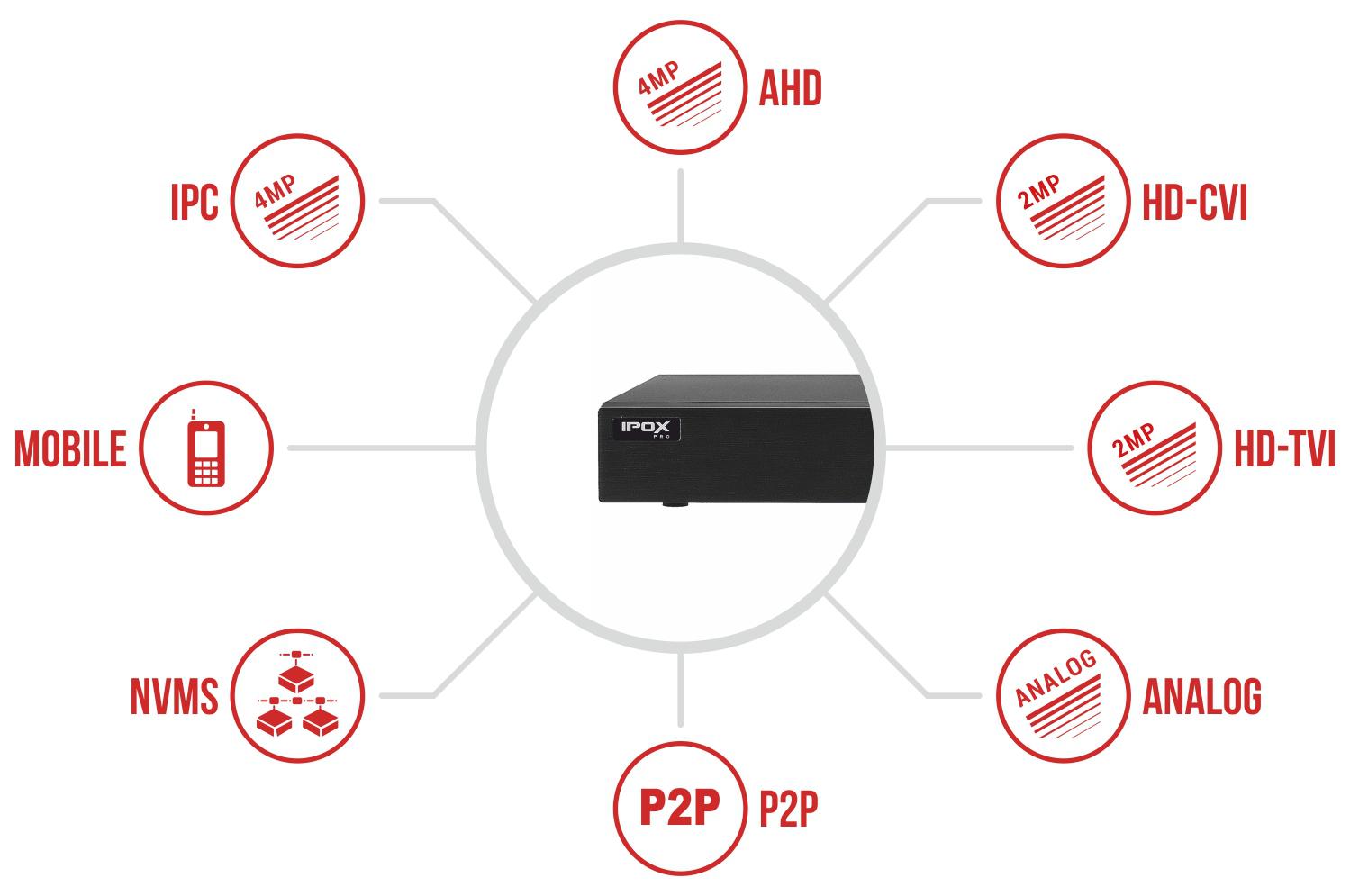 Specyfikacja rejestratora IPOX PX-HDR0842H.