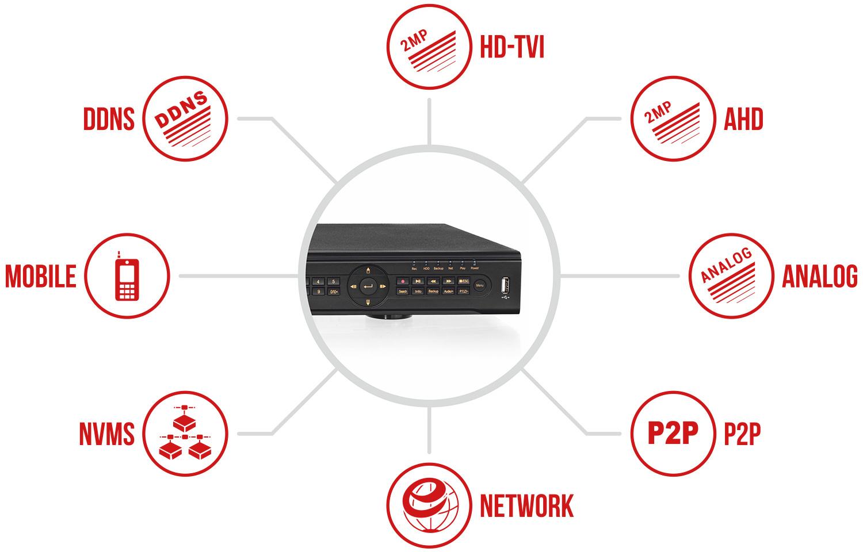 Specyfikacja rejestratora IPOX PX-HDR3222H.