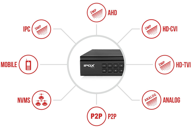 Specyfikacja rejestratora IPOX PX-HDR0821H.