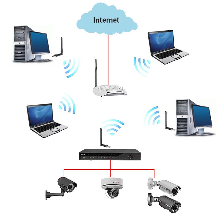 Przykładowa struktura sieci WLAN z wykorzystaniem monitoringu HDCVI.