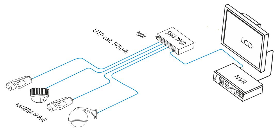 SW4G-TP60-U2G - Przykładowe zastosowanie switcha.
