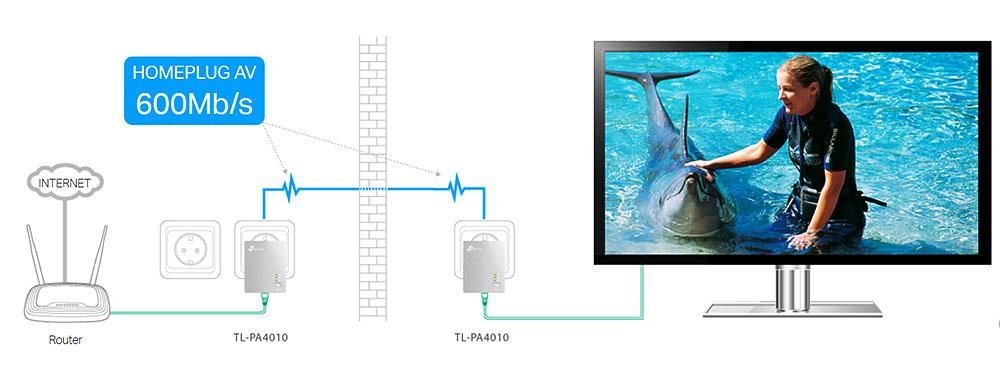 TL-PA4010KIT - Prędkość transmisji w sieci elektrycznej.