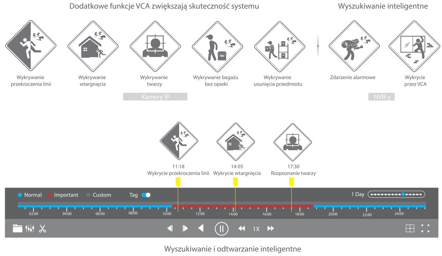 Funkcje inteligentne w urządzeniach Hikvision EasyIP 4.0.