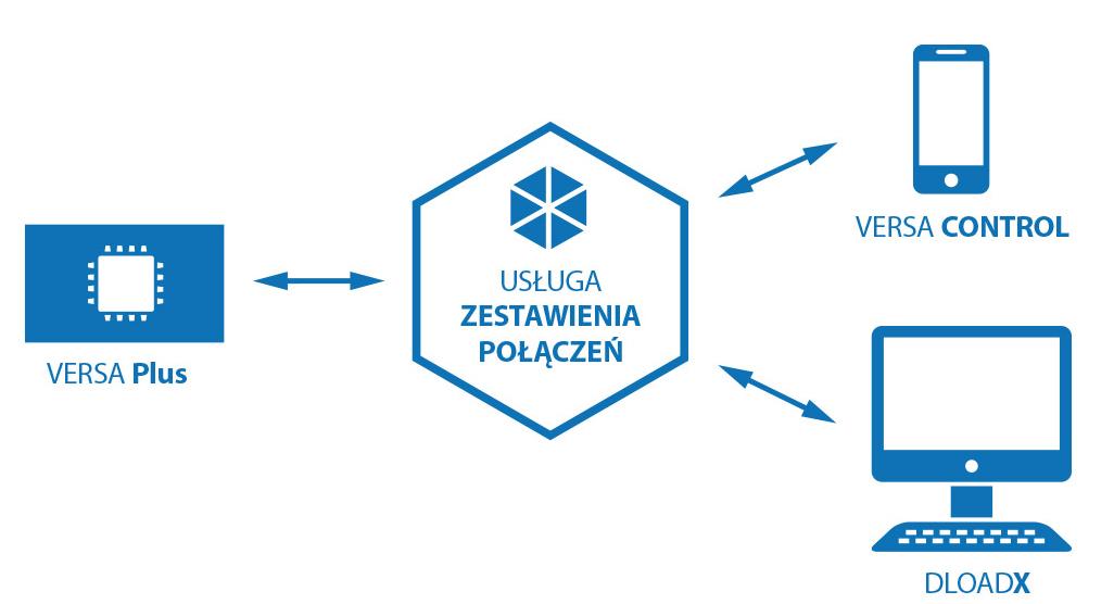Połączenie zdalne z centralą VERSA Plus.