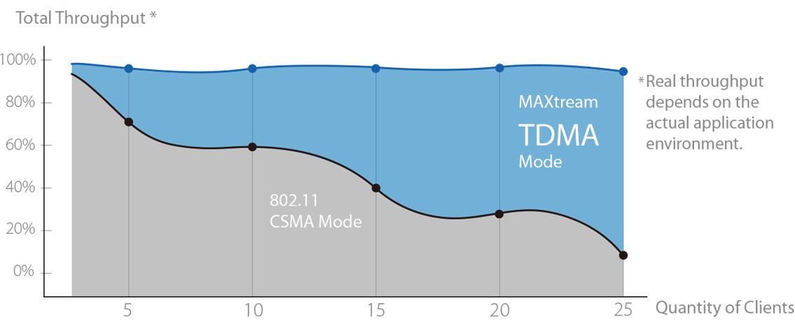 TP link WBS-510 MAXtream TDMA