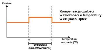 Kompensacja czułości w zależności od temperatury w czujkach Optex