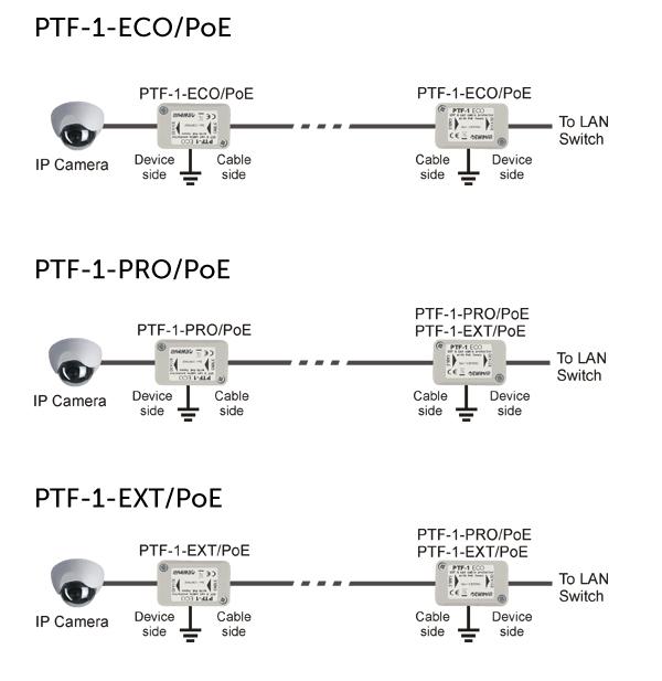 PTF-1/PoE - Przykład zastosowania.