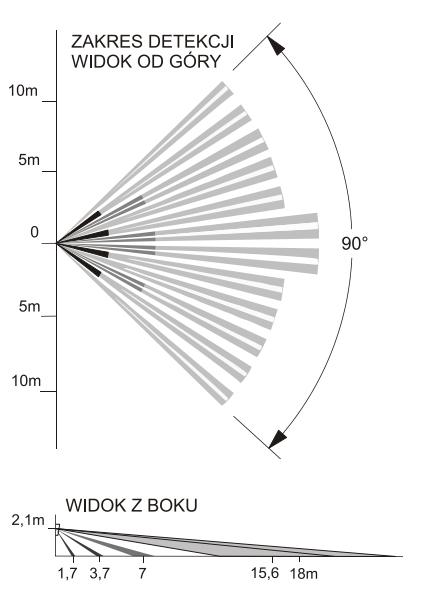 PTX50 - Zakres detekcji czujnika.