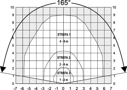 Zasięg detekcji akustycznego czujnika AD 800-AM.